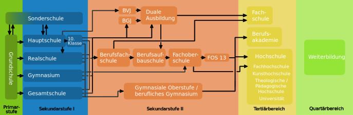 1280px-Deutsches_Bildungssystem-quer.svg